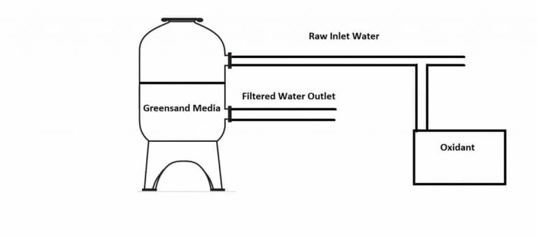 greensand media filter diagram, catalytic oxidation process for green sand water filtration