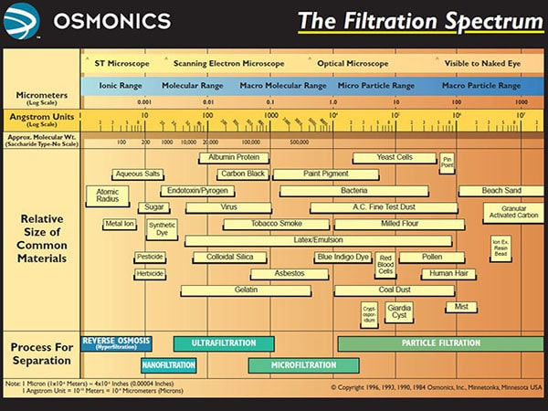 Osmonics Filtration Spectrum