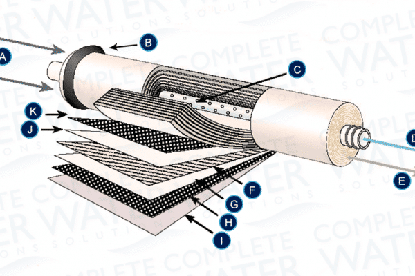 ro membrane components, parts of an ro membrane, how ro elements work