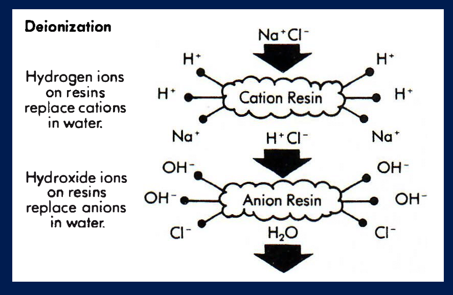 what is deionized water, water deionization, complete water solutions