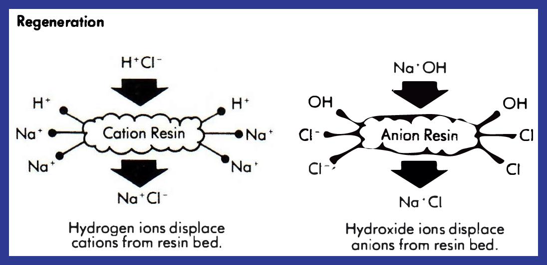 regeneration, what is deionized water, deionization