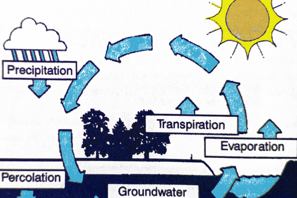 hydrologic cycle, complete water solutions, water problem with purity