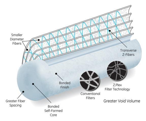suez reverse osmosis cartridge filters, suez ro systems