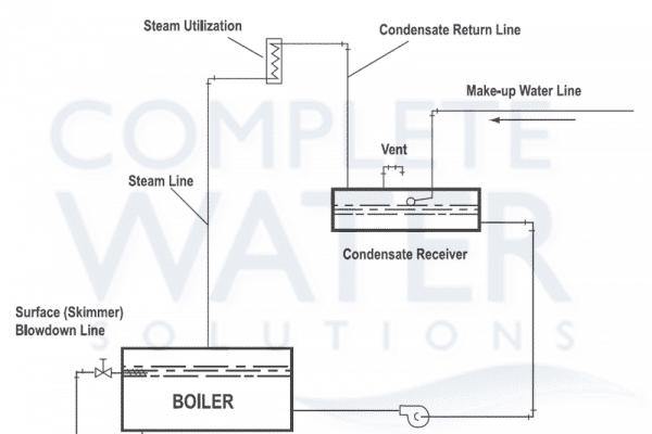 understanding boiler operation, boiler water steam flow schematic