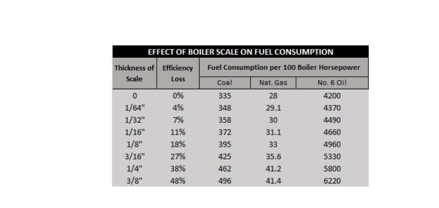 effects of boiler scale on fuel consumption