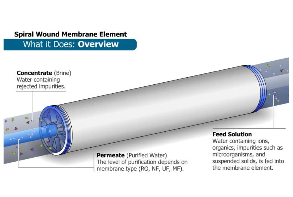 spiral wound membrane, complete water solutions, suez ro membrane