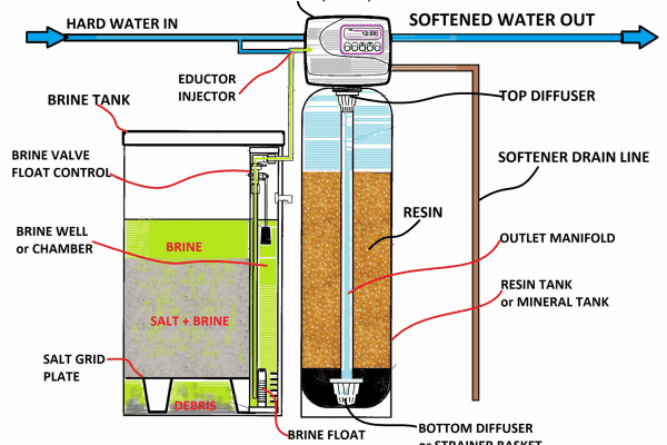 industrial water softener, how water softeners work, industrial water softener diagram